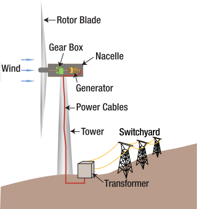 Modern Turbines How They Work Electricity Alternative Energy