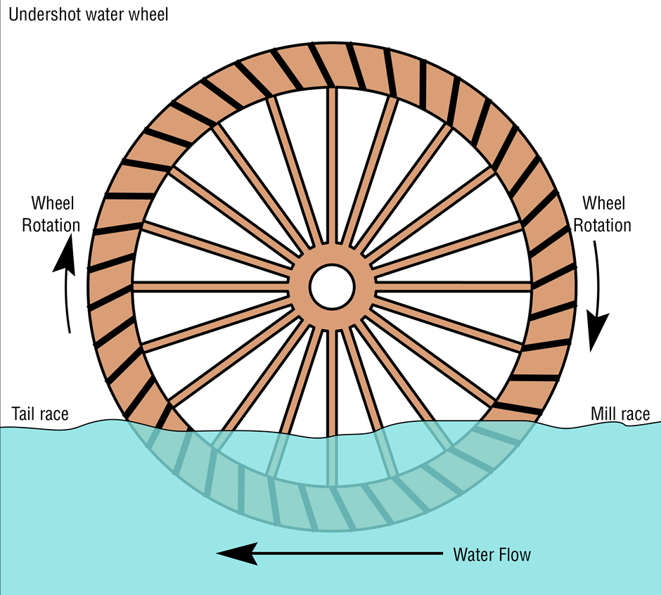 Hydro Power In Ancient Times Ca 300 Bce500 Ce Electricity Example Of Electrical Energy Transfer Diagrams Schematic Diagram An Undershot Water Wheel Source Daniel M Short Wikimedia Commons